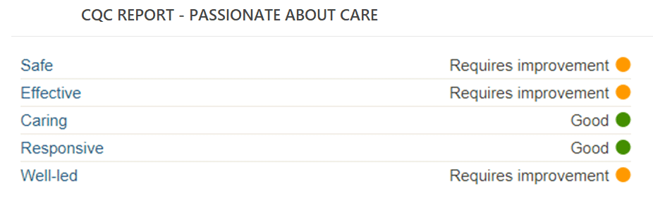 CQC Report - Passionate About Care